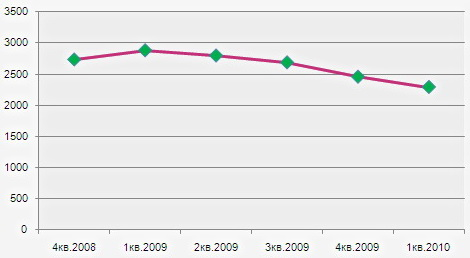 Динамика стоимости квадратного метра земельных участков под ИЖС в окрестностях Екатеринбурга (руб.) по данным КБ «Ярмарка»