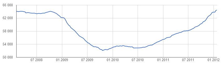 Изменение средней цены предложения 1 кв. м. на вторичном рынке жилья г. Екатеринбург